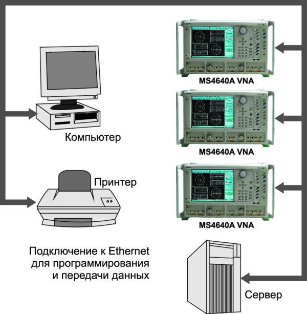 Пример построения компьютеризированной системы на базе нескольких анализаторов цепей