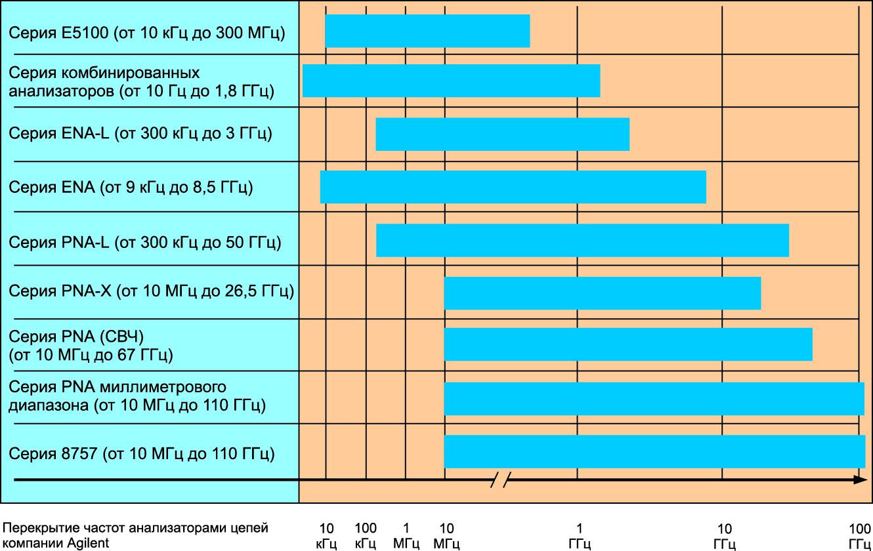 Типы анализаторов цепей компании Agilent и диапазоны их частот