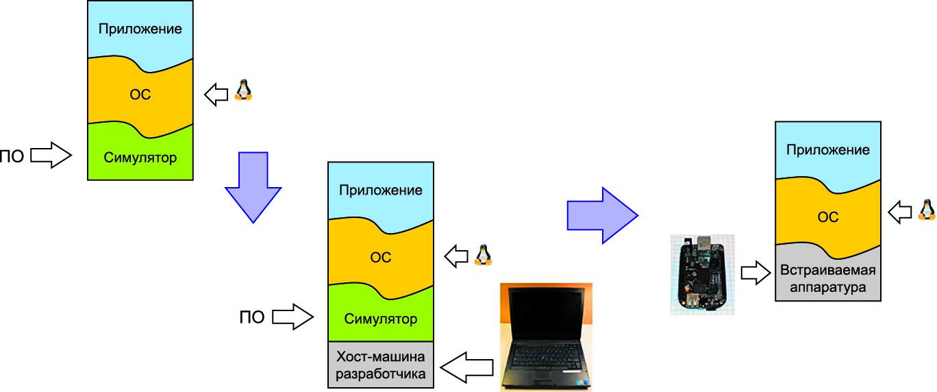 Подход к применению симуляторов при отладке ПО на виртуальной и реальной аппаратуре
