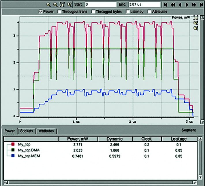 Просмотр аналитических данных о мощности, включая мощность полного проекта, DMA и MEM