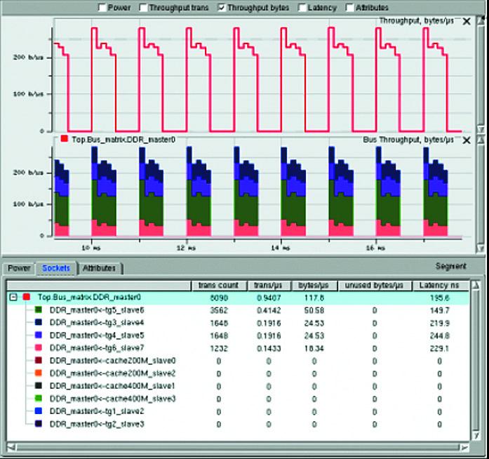 Окно аналитических данных о пропускной способности шины