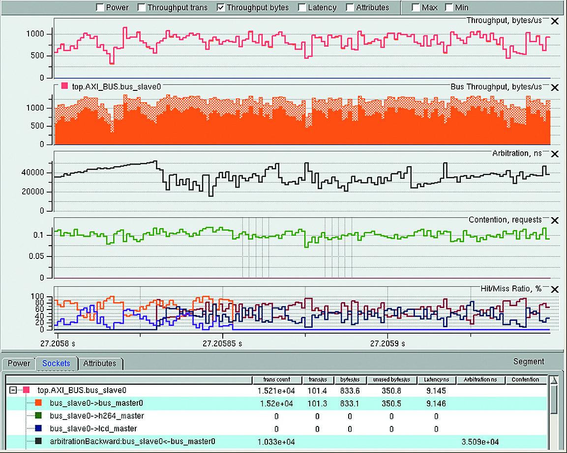 Окно подробных аналитических данных о шине