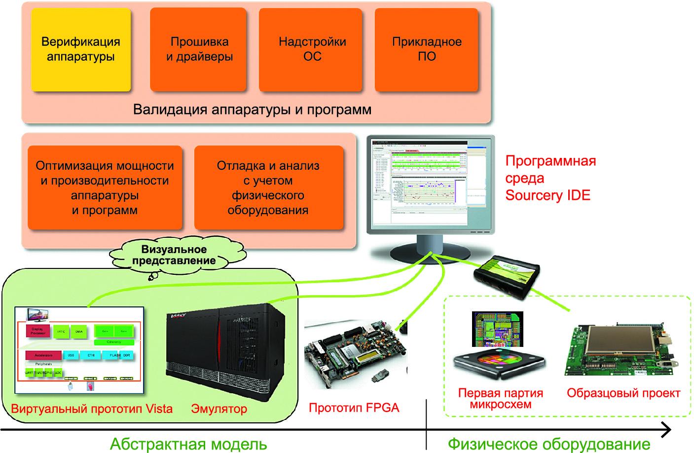 Унифицированная среда разработки ПО при переходе от виртуального к физическому оборудованию