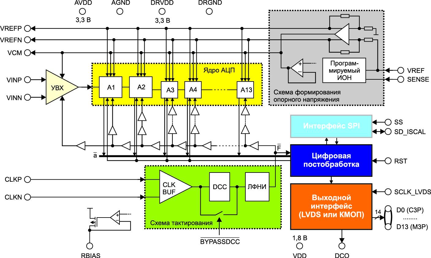 Структура микросхемы АЦП