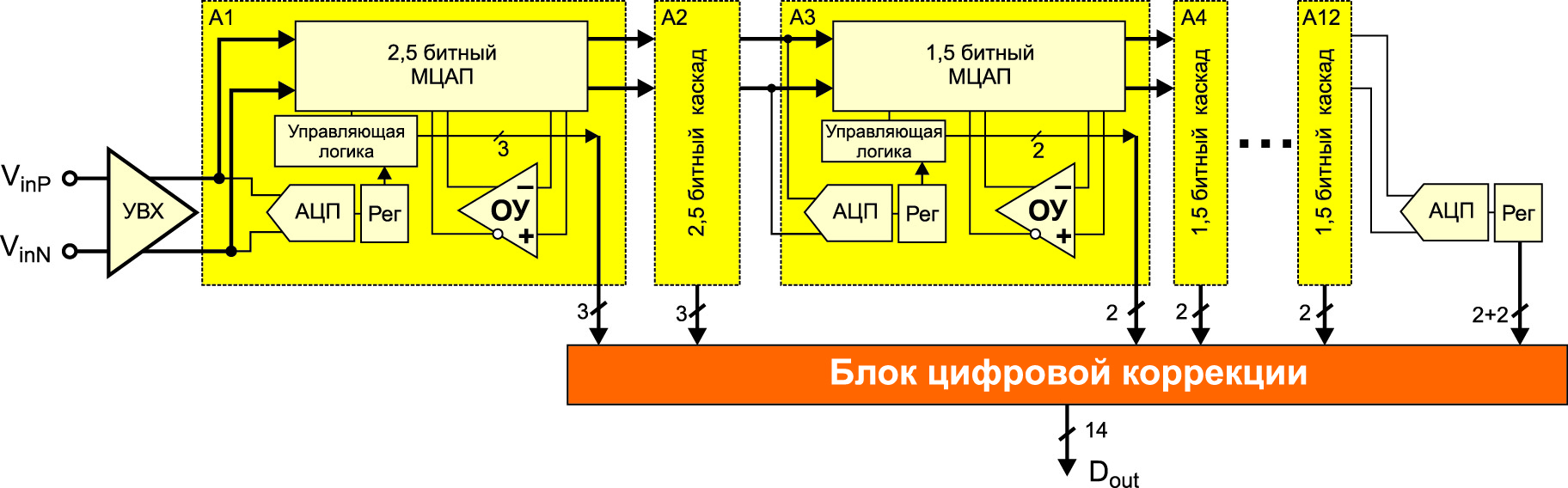 Функциональная схема используемой конвейерной архитектуры