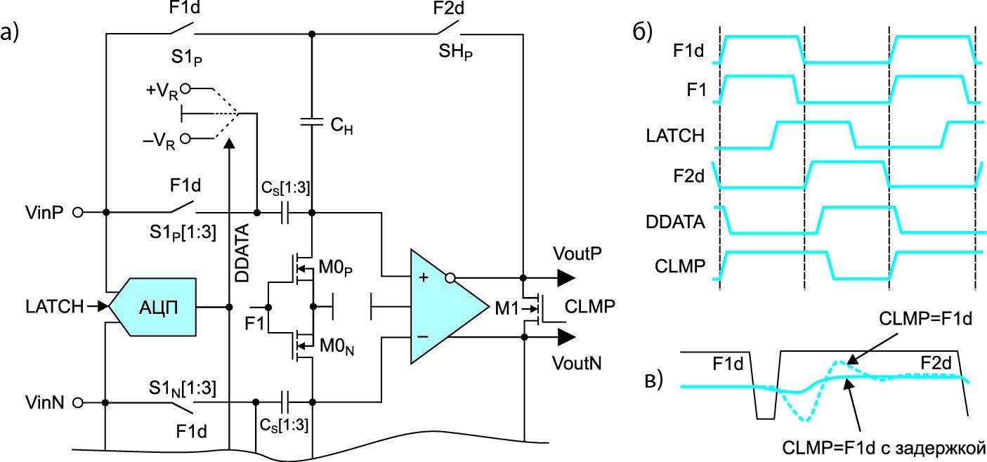 Схема 2,5-битного каскада (а); временная диаграмма работы каскада (б); вид переходного процесса на выходе каскада для случая, когда управляющий сигнал CLMP совпадает с F1d (пунктирная линия), и для случая, когда CLMP — это задержанная версия F1d (в)