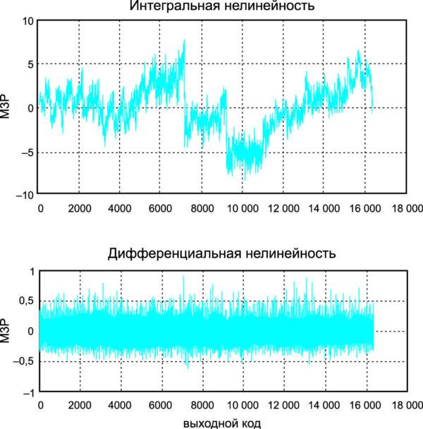Измеренные интегральная и дифференциальная нелинейности