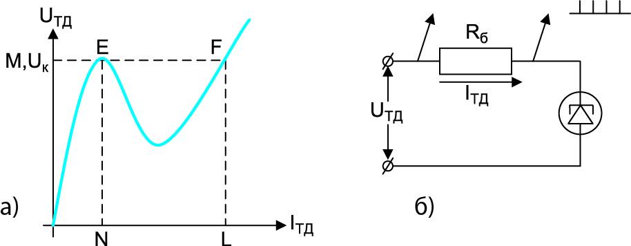 Вольт-амперная характеристика (ВАХ) туннельного диода