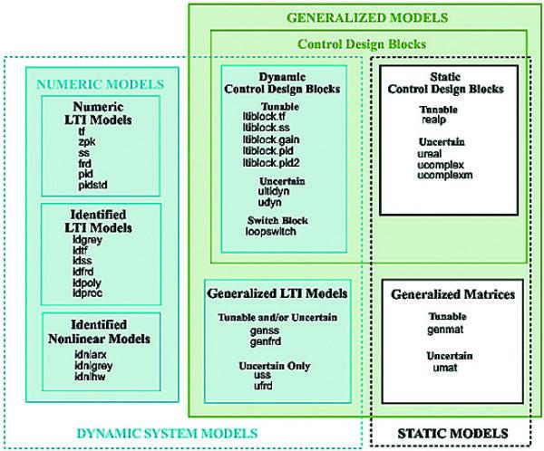 Системы и основные функции систем пакета расширения Control System Toolbox