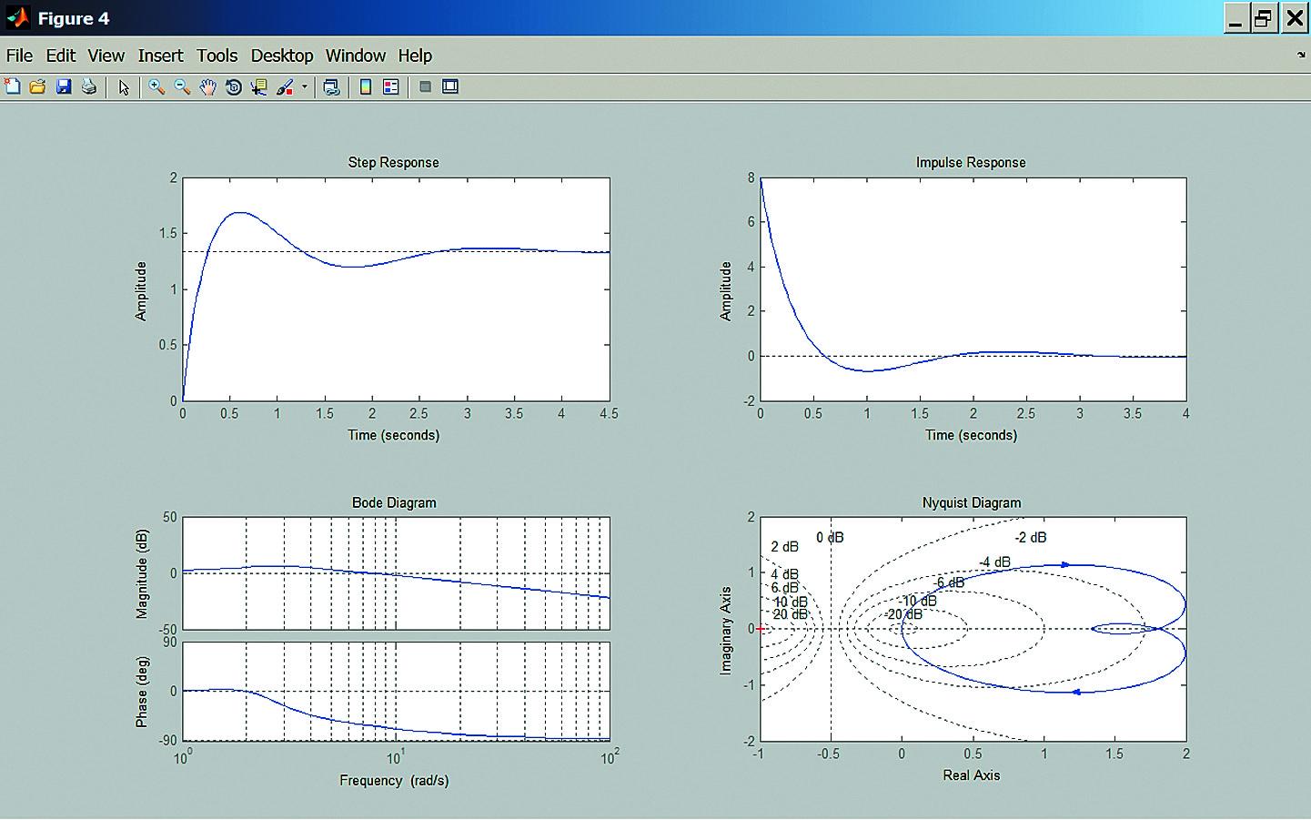 Основные характеристики линейной системы: переходная, импульсная, амплитудно- и фазочастотная, Найквиста