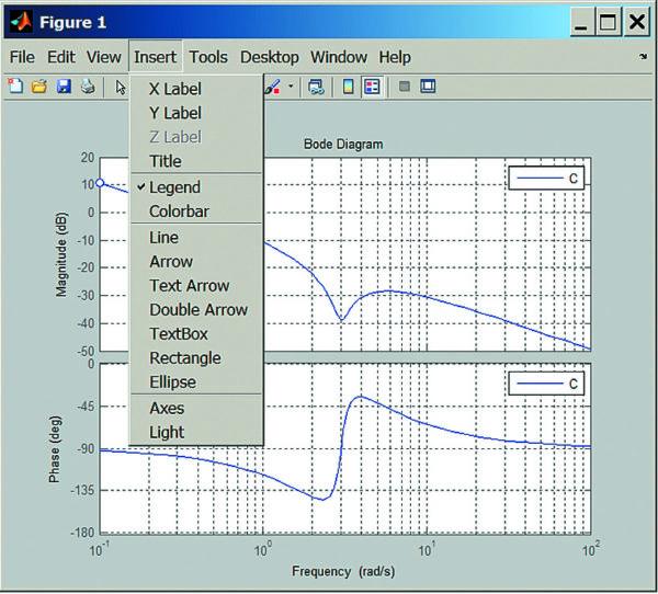 Диаграмма Боде системы с пропорционально-интегрирующим регулятором