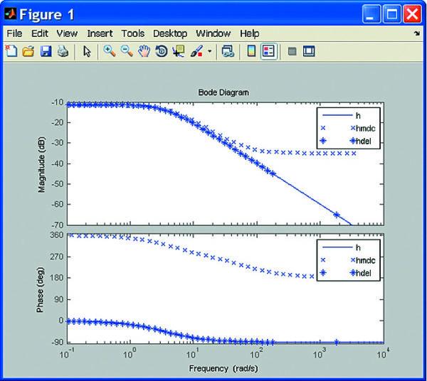 Диаграммы Боде исходной системы и системы с измененным порядком