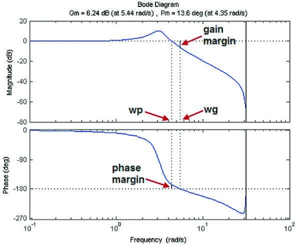 Диаграммы Боде с указанием запасов по усилению и фазе