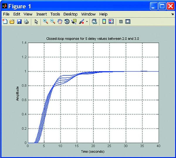 Переходные характеристики Noth-фильтра с PI-регулятором
