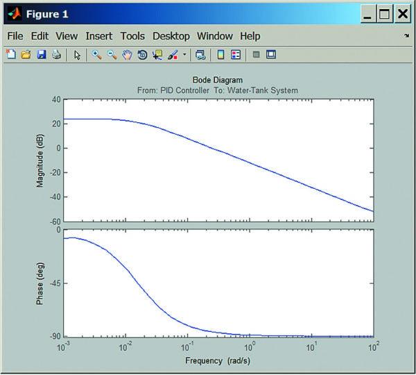 Simulink-диаграмма Боде для модели watertank (рис. 23)