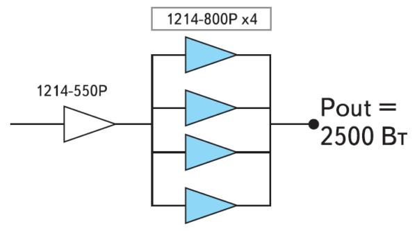 Модель усилителя мощностью 2 кВт с использованием СВЧ-модулей