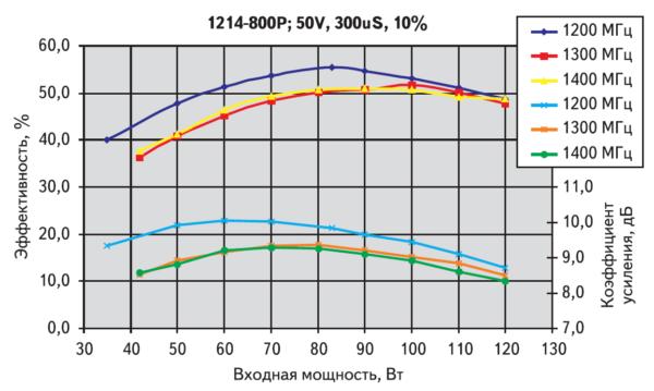 Зависимость коэффициента усиления и КПД от входной мощности