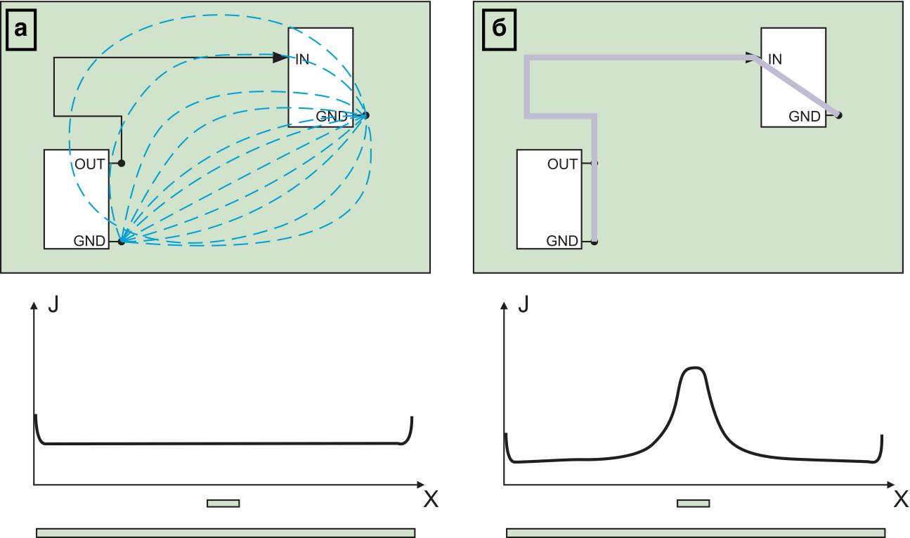 Распределение плотности возвратного тока в сплошном слое «земли»: для низкочастотной составляющей сигнала; для высокочастотной составляющей сигнала