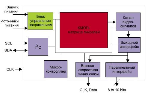 Типичная архитектура датчика
