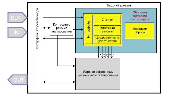 Архитектура оболочки тест контроллера