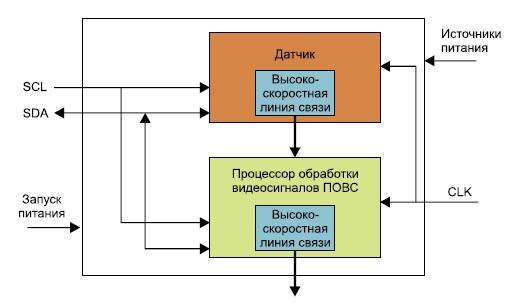 Архитектура «системы в одном корпусе»