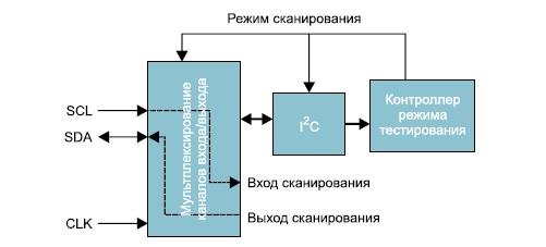 Управление программированием режима тестирования