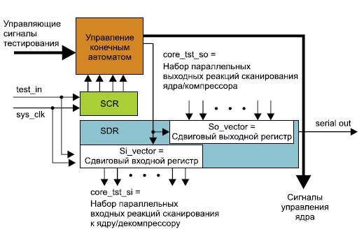 Cтруктурная диаграмма решения