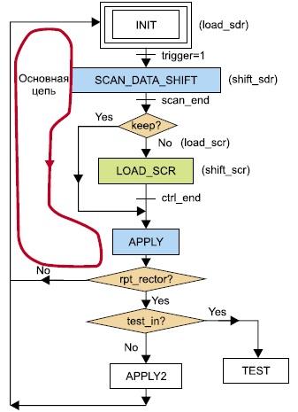 Схема управления конечным автоматом