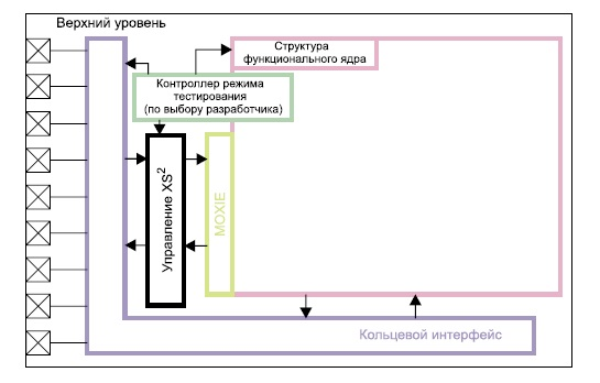 Типовой пример реализации XS2