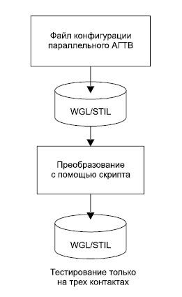 Последовательность генерации тест-векторов