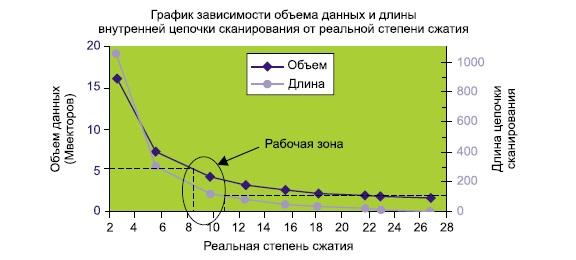 Результаты оценки эффективности сканирования