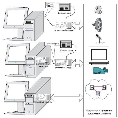 Рис. 1. Структуры программно-аппаратного комплекса разработки программного кода для ЦСП