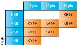 Микроконтроллеры K-Line с малым числом выводов