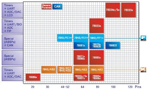 Микроконтроллеры серии 78K0