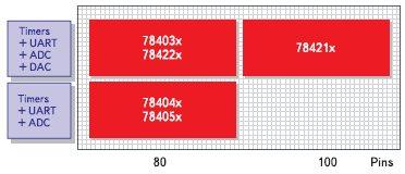 Микроконтроллеры 78K4