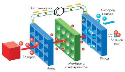Конструкция топливной ячейки