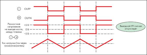 Эпюры напряжений и выходного тока традиционного УМЗЧ класса D с мостовым выходом в режиме покоя