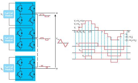 Блок схема и эпюры напряжения для каскадной многоуровневой топологии