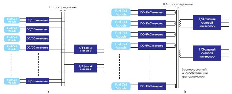 а — DCраспределение, b — HFACраспределение