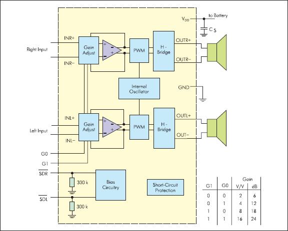 Функциональная схема микросхемы TPA2012D2 фирмы Texas Instruments
