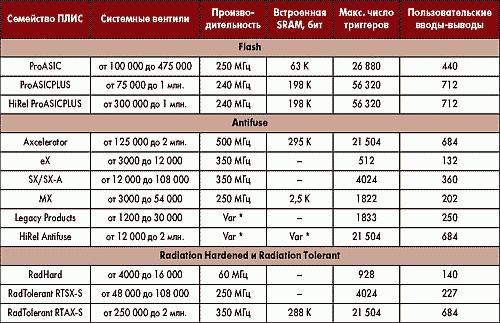 Таблица 1. ПЛИС Actel