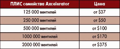 Таблица 2. Цены на ПЛИС семейства Axcelerator