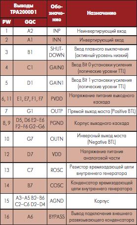 Назначение выводов микросхемы TPA2000D1 фирмы Texas Instruments в разных корпусах