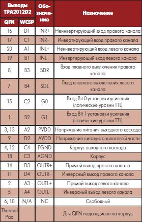 Назначение выводов микросхемы TPA2012D2 фирмы Texas Instruments в разных корпусах