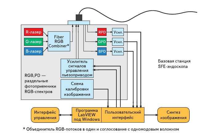 Рис. 11. Структура блока электроники SFE-эндоскопа