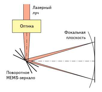Рис. 2. Оптическая схема 2D-сканера