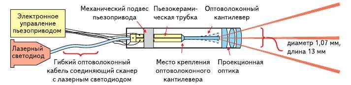Рис. 6. Структура и принцип работы сканирующего микропроектора