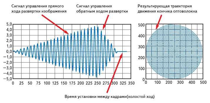 Рис. 7. Форма управляющего сигнала пьезоприводом и траектория развертки кантиливеры