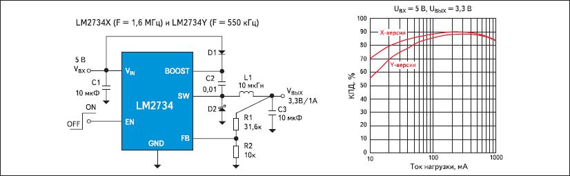 Типовая схема включения LM2734X и LM2734Y и зависимости КПД преобразования от тока нагрузки