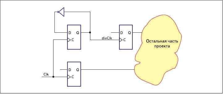 Рис. 1. Проект, имеющий единственный домен синхрочастоты